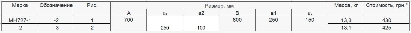 Прайс закладной детали МН-727 компании InoxMetal
