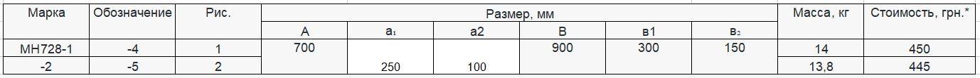 Прайс закладной детали МН-728 компании InoxMetal