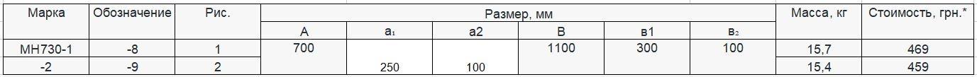 Прайс закладной детали МН-730 компании InoxMetal