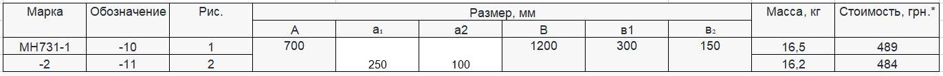 Прайс закладной детали МН-731 компании InoxMetal