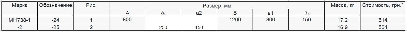 Прайс закладной детали МН-738 компании InoxMetal
