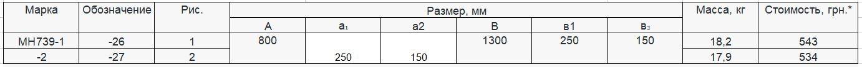Прайс закладной детали МН-739 компании InoxMetal
