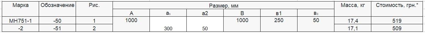 Прайс закладной детали МН-751 компании InoxMetal