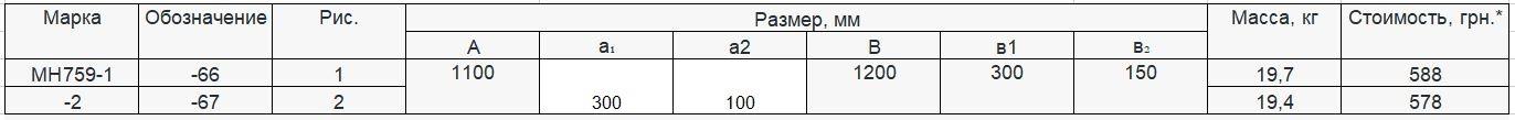 Прайс закладной детали МН-759 компании InoxMetal