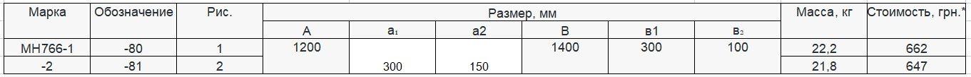 Прайс закладной детали МН-766 компании InoxMetal