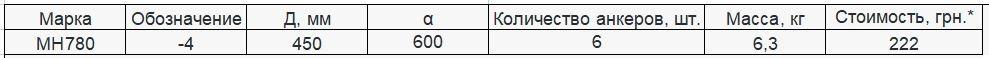 Прайс закладной детали МН-780 компании InoxMetal