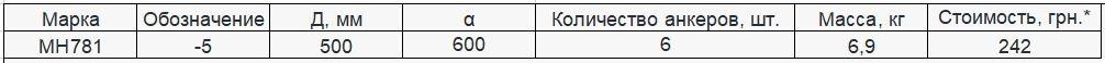 Прайс закладной детали МН-781 компании InoxMetal
