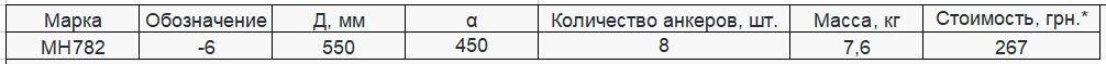 Прайс закладной детали МН-782 компании InoxMetal