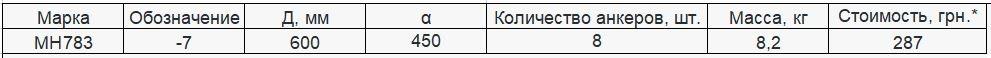 Прайс закладной детали МН-783 компании InoxMetal