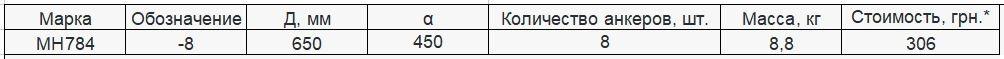 Прайс закладной детали МН-784 компании InoxMetal