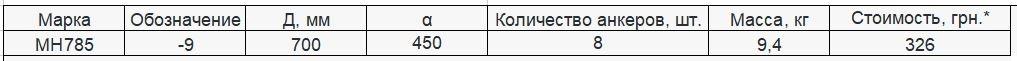 Прайс закладной детали МН-785 компании InoxMetal