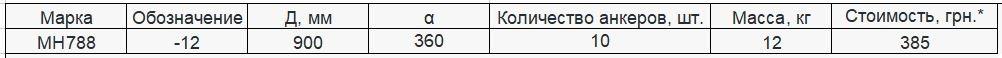 Прайс закладной детали МН-788 компании InoxMetal