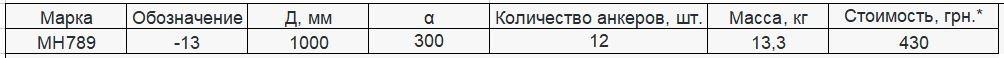 Прайс закладной детали МН-789 компании InoxMetal