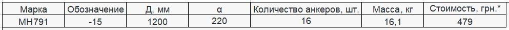 Прайс закладной детали МН-791 компании InoxMetal