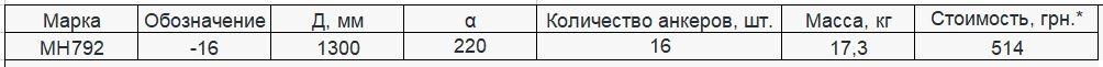 Прайс закладной детали МН-792 компании InoxMetal