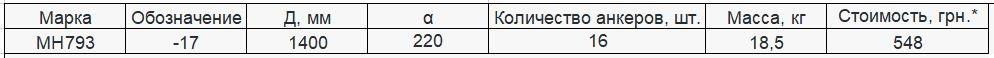 Прайс закладной детали МН-793 компании InoxMetal