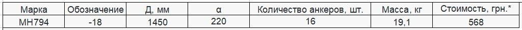 Прайс закладной детали МН-794 компании InoxMetal