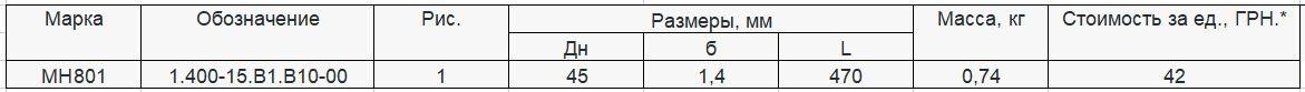 Прайс закладной детали МН-801 компании InoxMetal