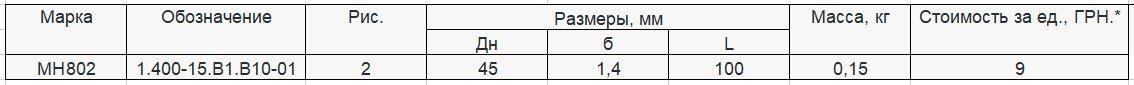 Прайс закладной детали МН-802 компании InoxMetal