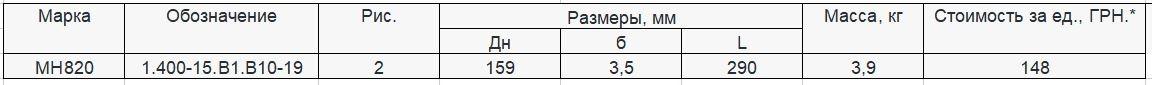 Прайс закладной детали МН-820 компании InoxMetal