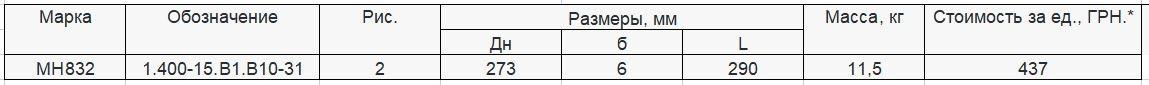 Прайс закладной детали МН-832 компании InoxMetal