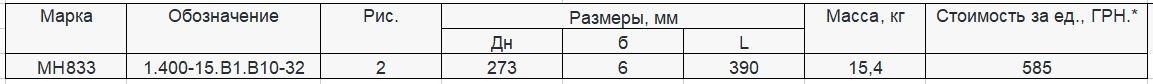 Прайс закладной детали МН-833 компании InoxMetal