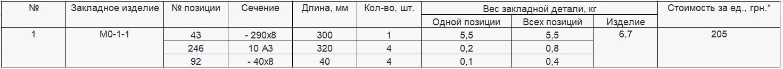 Прайс закладной детали МО-1-1 компании InoxMetal