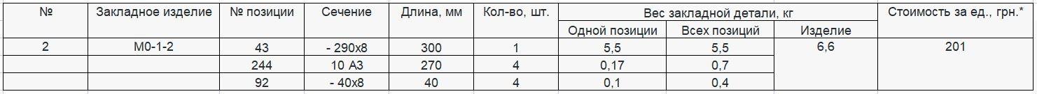 Прайс закладной детали МО-1-2 компании InoxMetal