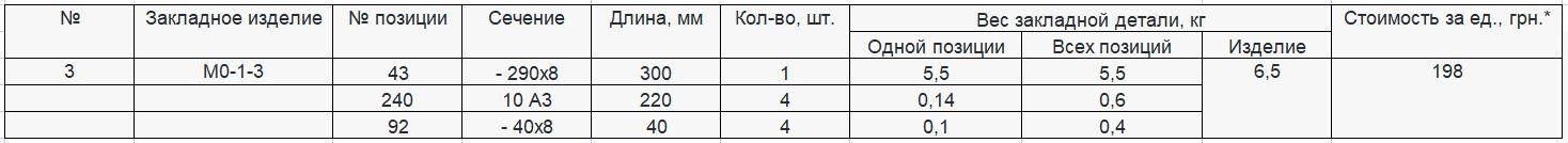Прайс закладной детали МО-1-3 компании InoxMetal