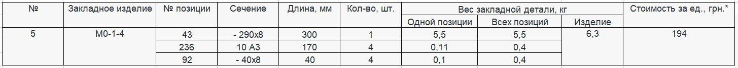 Прайс закладной детали МО-1-4 компании InoxMetal