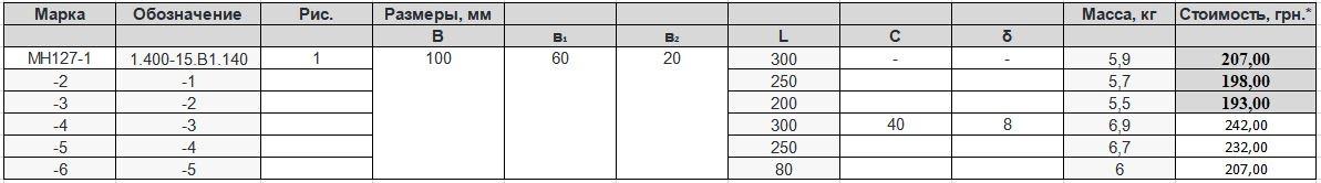 Прайс закладной детали МН-127 компании InoxMetal